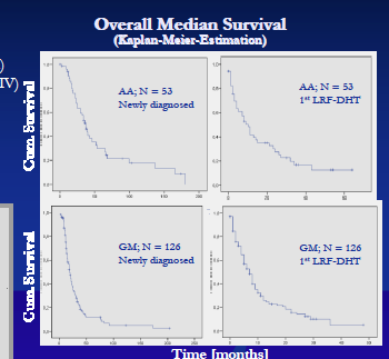 Prospective phase II trial for recurrent high-grade malignant gliomaswith capacitive coupled low radiofrequency (LRF) deep hyperthermia