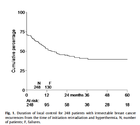 Local control rate after the combination of re-irradiation and hyperthermia for irresectable recurrent breast cancer: Results in 248 patients