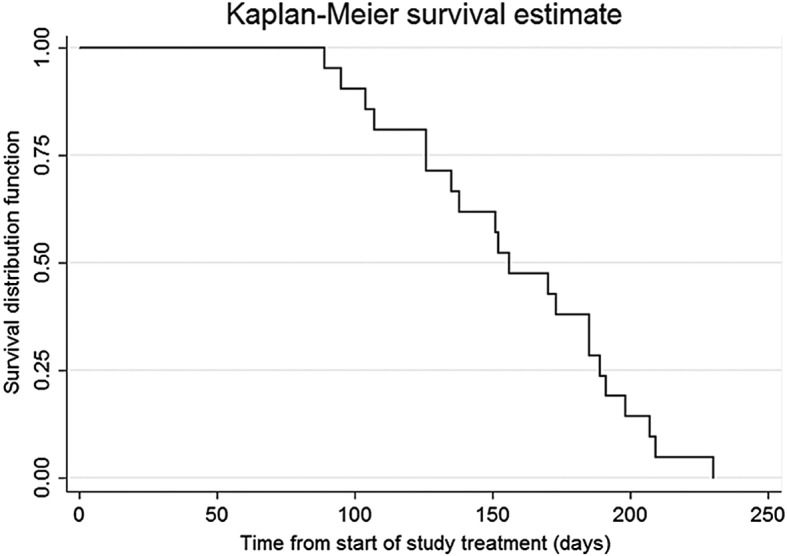 Sorafenib and locoregional deep electro-hyperthermia in advanced hepatocellular carcinoma: A phase II study