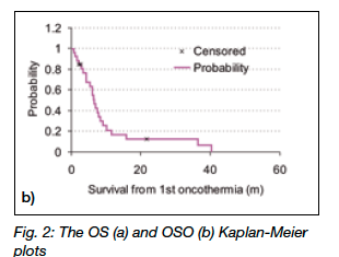 Clinical study for advanced pancreas cancer treated by oncothermia