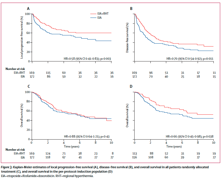 Neo-adjuvant chemotherapy alone or with regional hyperthermia for localised high-risk soft-tissue sarcoma: a randomised phase 3 multicentre study